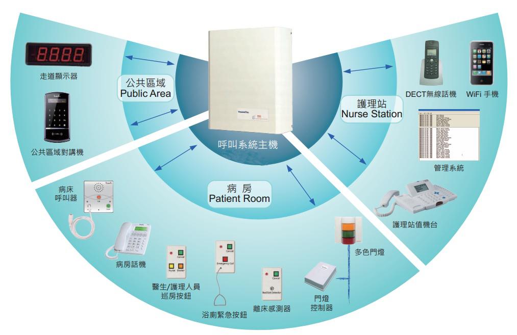 plc病床呼叫系统设计 主接线图2